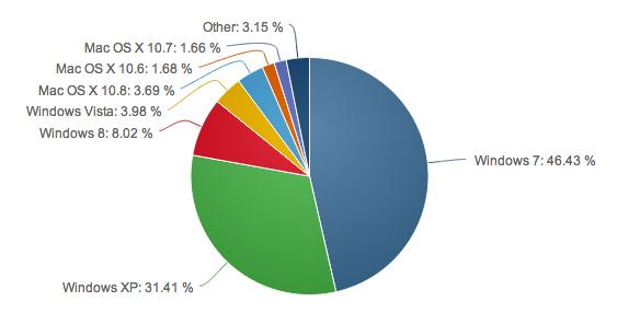 chart: net marketshare