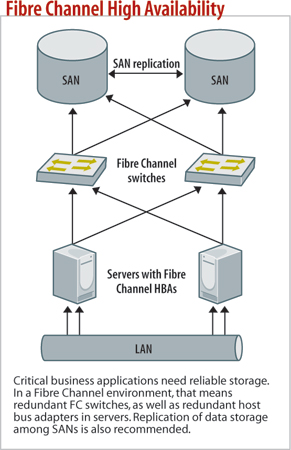 Fibre Channel High Availability