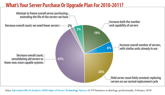 chart: What's your server purchase or upgrade plan?