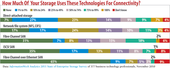 chart: HOw much of your storage uses these technologies for connectivity?