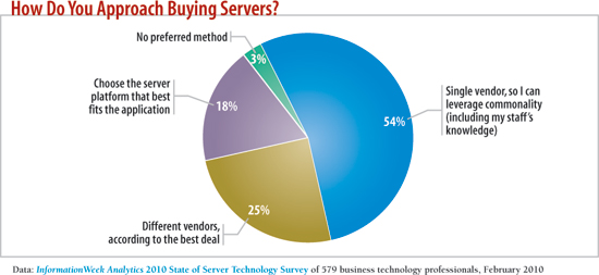chart: How do you approach buying servers?