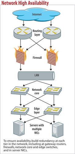 Network High Availability