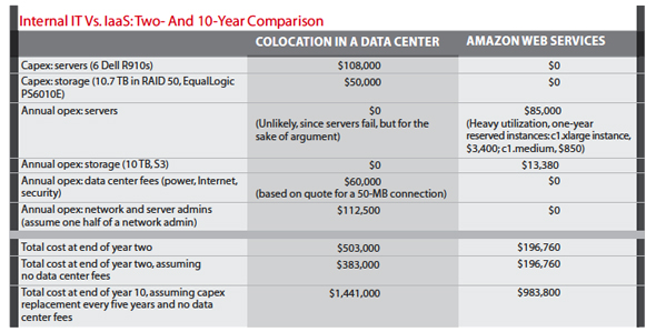 chart: Internal IT Vs. IaaS 2 and 10 year comparison