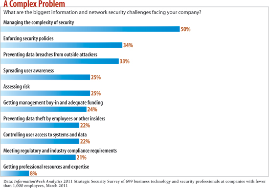 chart: What are the biggest information and network security challenges facing your company?