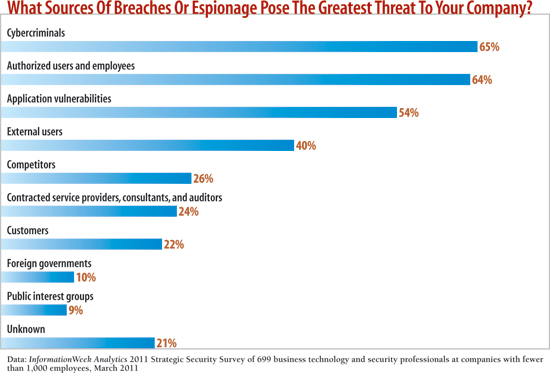 chart: What sources of breaches  of espionage  pose the greatest threat to your company?