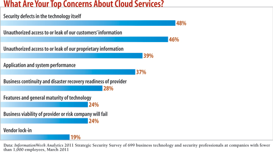 chart: What are your top concerns about cloud services?