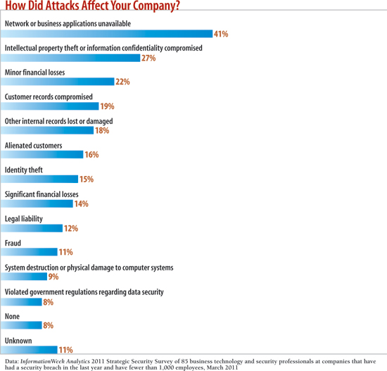 chart: How did attacks affect your company?
