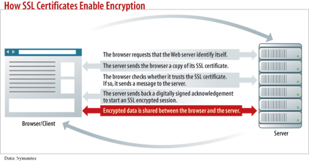 HowSSL certificates enable encryption