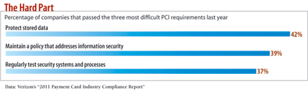 chart: Percentage of companies that passed the three most difficult PCI requirements last year