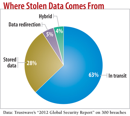 chart: Where stolen data comes from