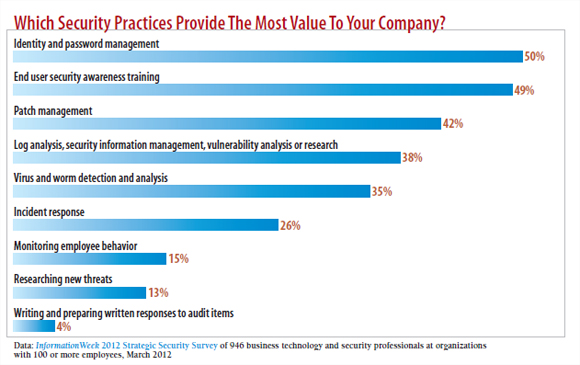 chart: which security practices provide the most value to your company?