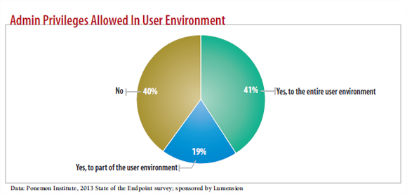 chart: admin priveleges allowed in user environment