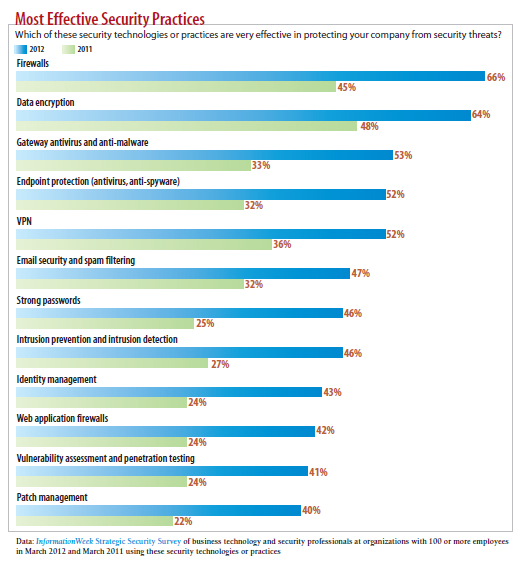 chart: most effective security practices