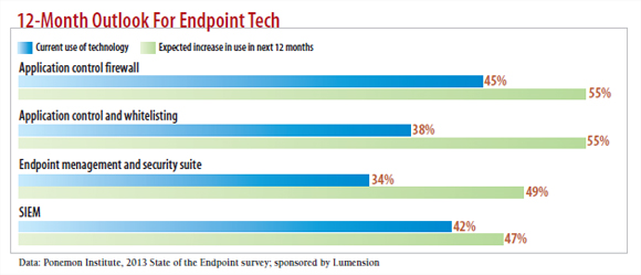chart: 12 month outpoint for endpoint tech