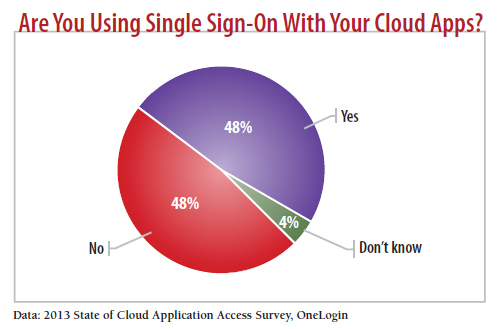 chart: Are you using single sign on?