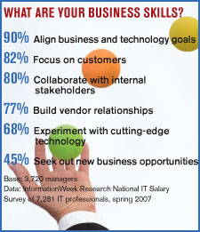 chart: What Are Your Business Skills?