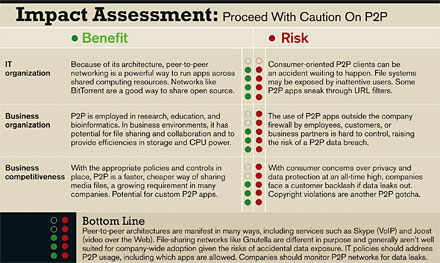 Impact Assessment: Proceed With Caution On P2P