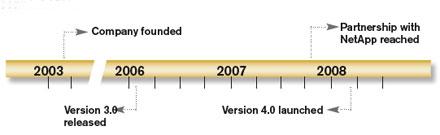 Timeline Chart