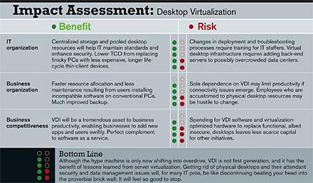 Impact Assessment: Desktop Virtualization