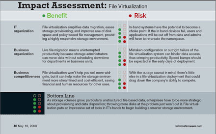 Impact Assessment: File Virtualization