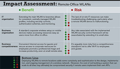 Impact Assessment: Remote-Office WLANs