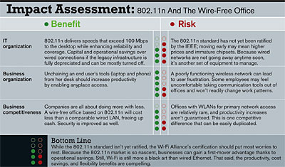 Impact Assessment: 802.11n And The Wire-Free Office