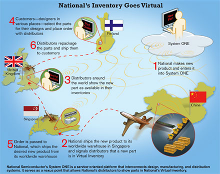 National's Inventory Goes Virtual -- National Semiconductor's System ONE is a service-oriented platform that interconnects design, manufacturing, and distribution systems. It serves as a nexus point that allows National's distributors to show parts in National's Virtual Inventory.