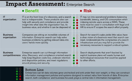 Impact Assessment: Enterprise Search