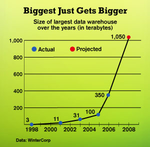 chart: Biggest Just Gets Bigger -- Size of largest data warehouse over the years (in terabytes)