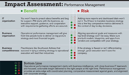 Impact Assessment: Performance Management