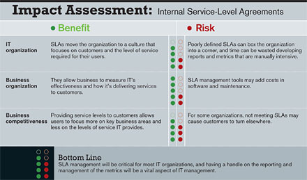 Impact Assessment: Internal Service-Level Agreements
