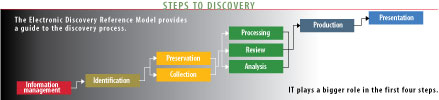 diagram: Steps To Discovery: The Electronic Discovery Reference Model provides a guide to the discovery process.