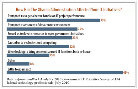 chart:  How has the Obama Administration Affected your IT initiatives?