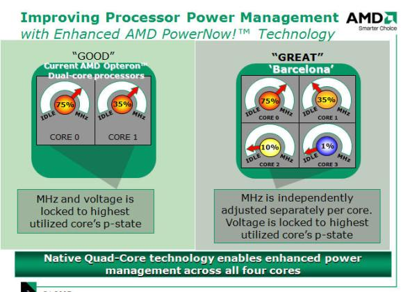 AMD is emphasizing the ability to separately control the voltage of each of Barcelona's four cores, a big aid in power management.