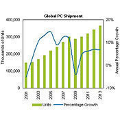 Global PC Shipment Chart 2001-2013