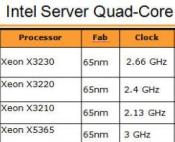 Xeon has embraced quad in a big way, with 19 SKUs.