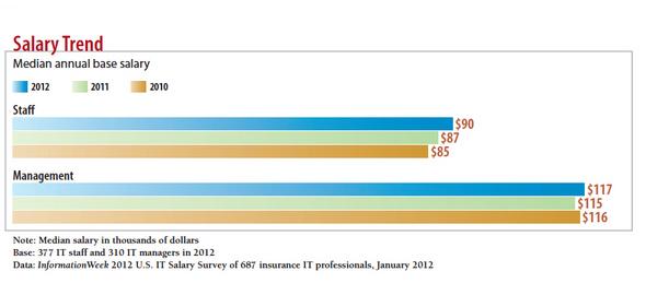 Insurance IT Salary Survey: Job Outlook Improving