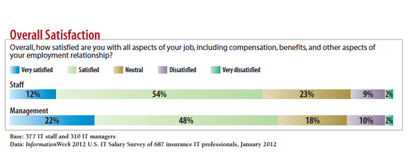 Insurance IT Salary Survey: Job Outlook Improving