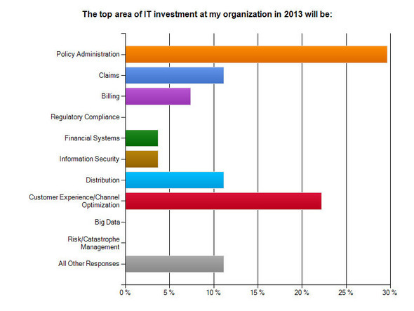 Insurance IT Budgets to Remain Flat in 2013