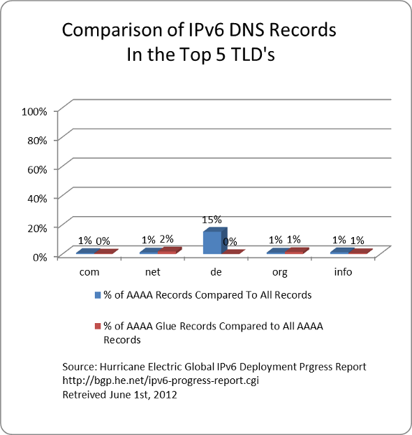 A Snapshot of IPv6 for World IPv6 Launch Day