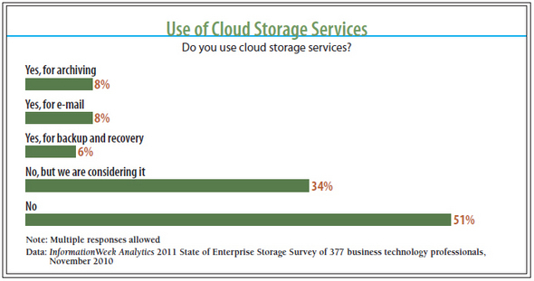 The State of Data Storage Management: 2011 vs. 2012