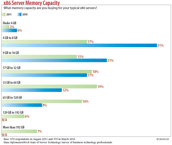 The State of Server Technology: 2010 to 2012