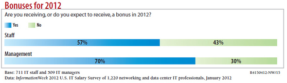 Networking and Data Center Salary Survey: Is 2012 What You Expected?