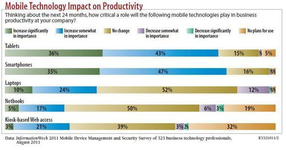 Eight Mobile Apps to Help Road Warriors Boost Productivity, Efficiency