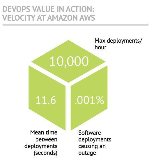 8 Things You Should Know About DevOps