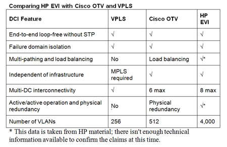 chart: comparing HP EVI with Cisco OTV and VPLS