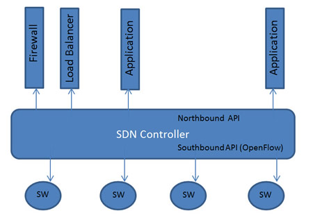 OpenFlow Architecture