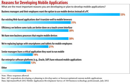Reasons for Developing Mobile Applications