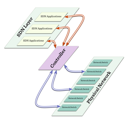 SDN: Basic Architecture