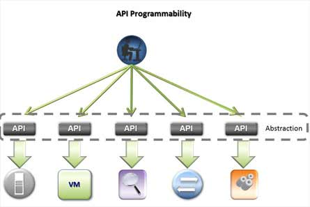 API Programmability Diagram